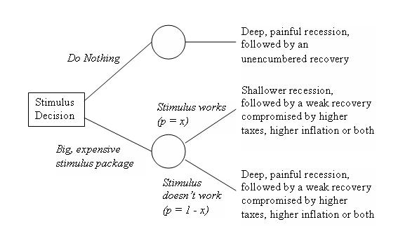 Stimulus Decision Tree