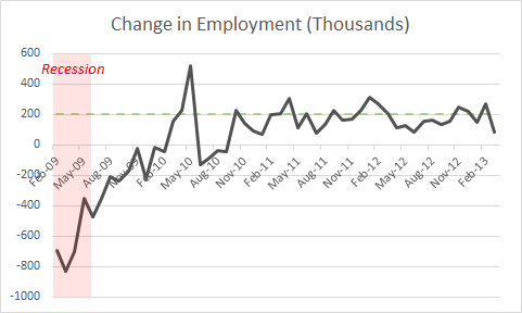 Job Growth Chart - Mk II